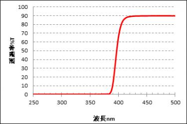 紫外線透過率測定